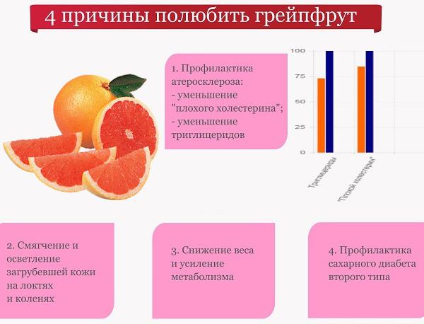 Грейпфрут для похудения есть ночью